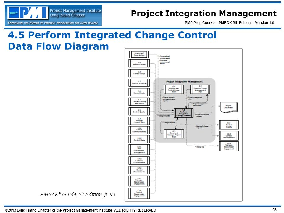 Integrated Change Control Data Flow Diagram Not Lossing Wiring