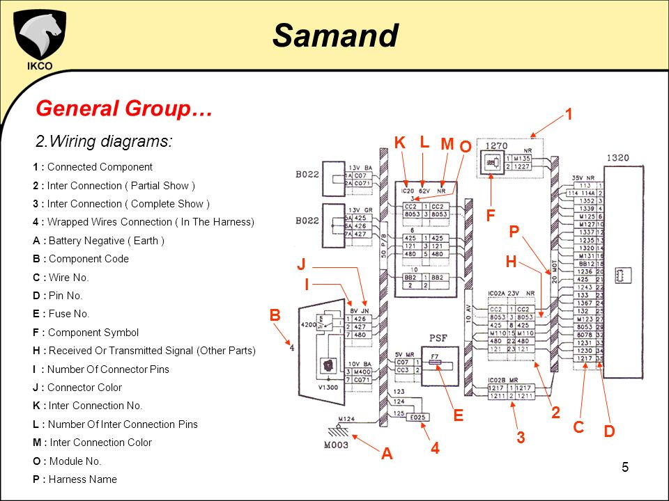 IKCO Samand Electrical System Presentation. - ppt video ... on transformer diagrams, pinout diagrams, hvac diagrams, engine diagrams, smart car diagrams, electrical diagrams, friendship bracelet diagrams, sincgars radio configurations diagrams, motor diagrams, switch diagrams, internet of things diagrams, troubleshooting diagrams, lighting diagrams, gmc fuse box diagrams, honda motorcycle repair diagrams, series and parallel circuits diagrams, battery diagrams, led circuit diagrams, electronic circuit diagrams,