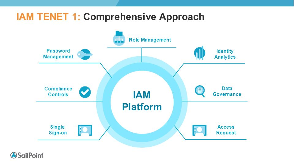 7 The Tenets of IAM Put Identity Management at the Center of
