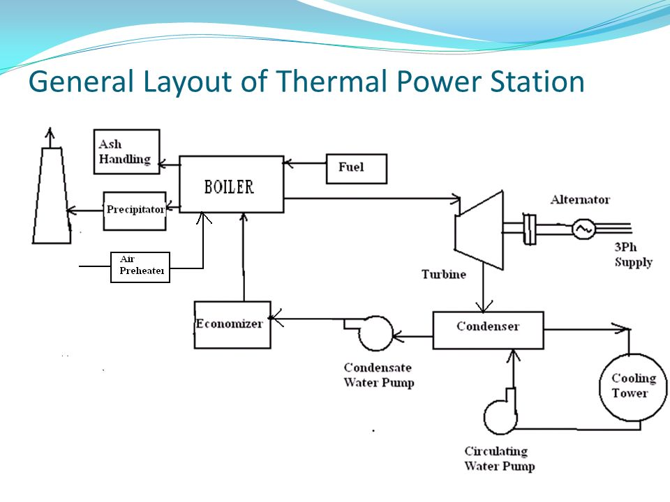 Power Plant Layout Images | Wiring Diagram