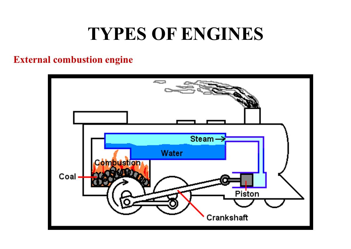 8 TYPES OF ENGINES External combustion engine