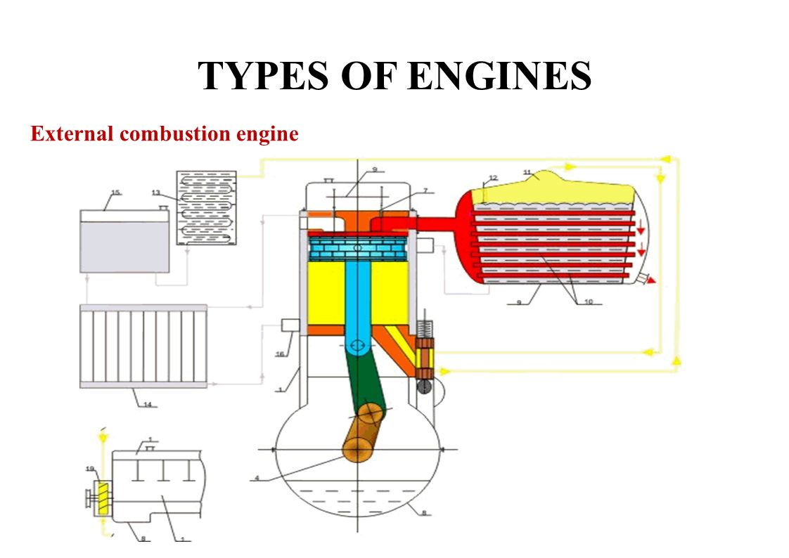 9 TYPES OF ENGINES External combustion engine