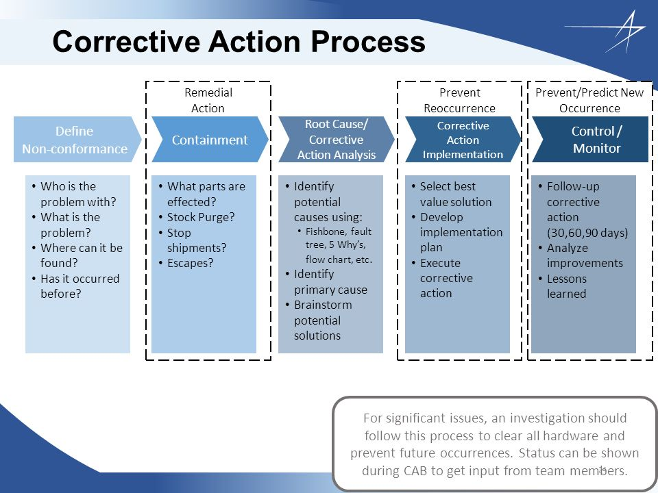 corrective action board overview