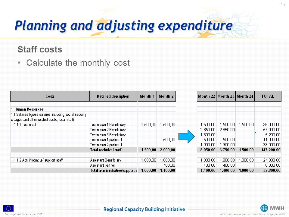 Planning and adjusting expenditure