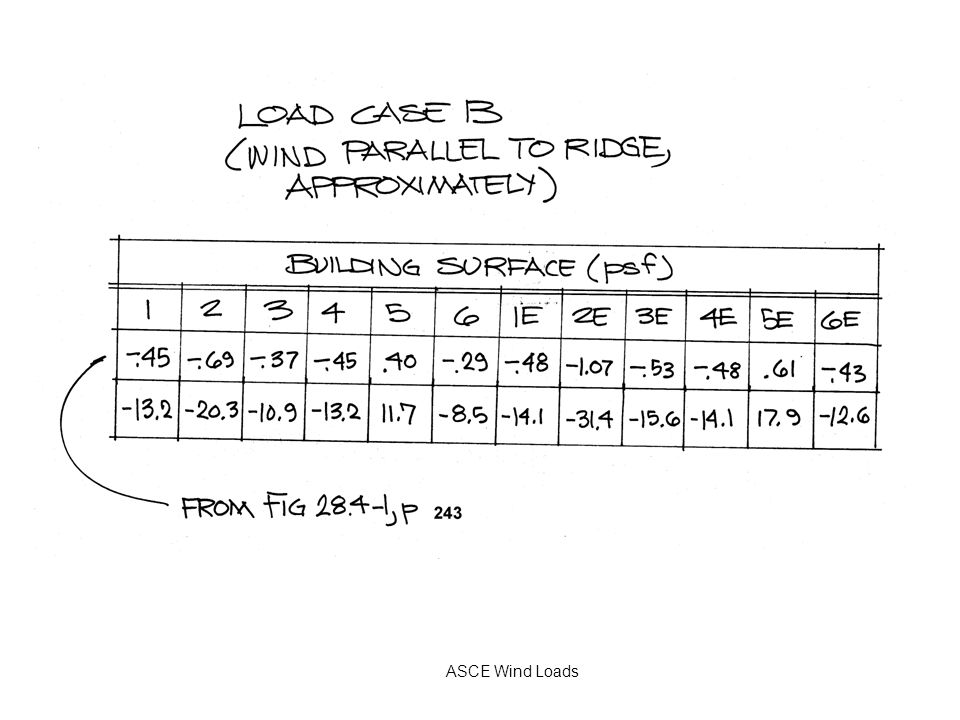 SESSION 7 Applications of ASCE 7-10: Low-Rise Building - ppt