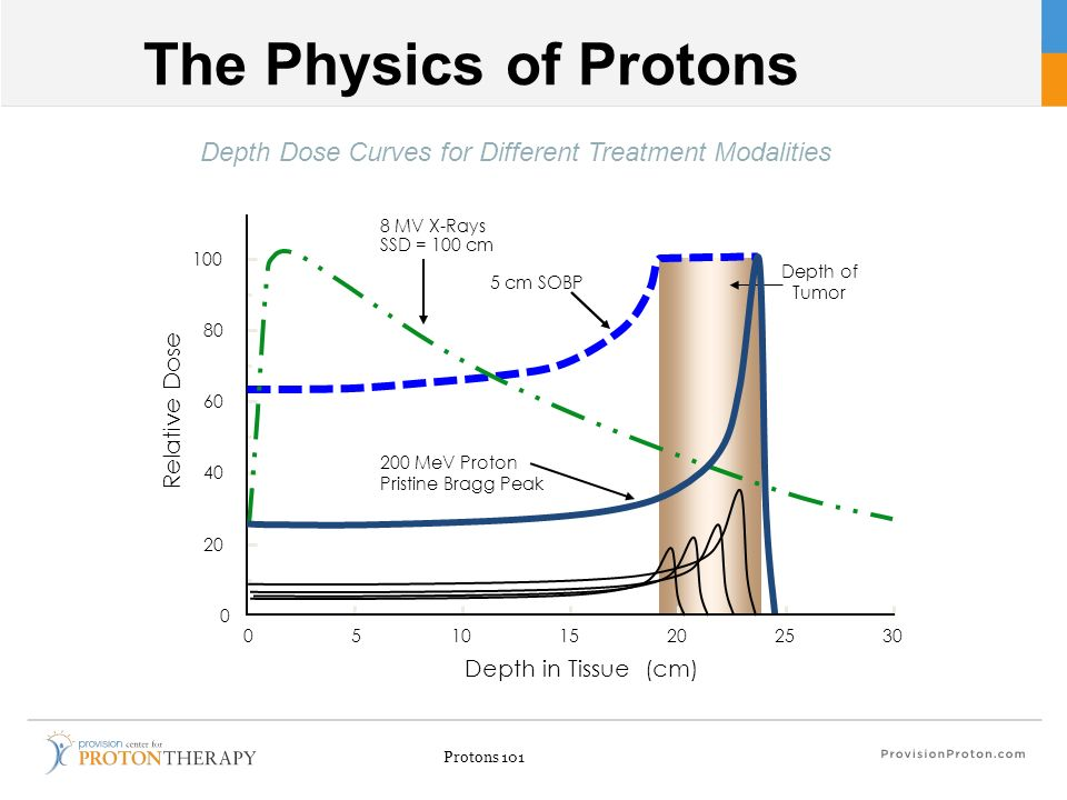 Depth Dose Curves for Different Treatment Modalities