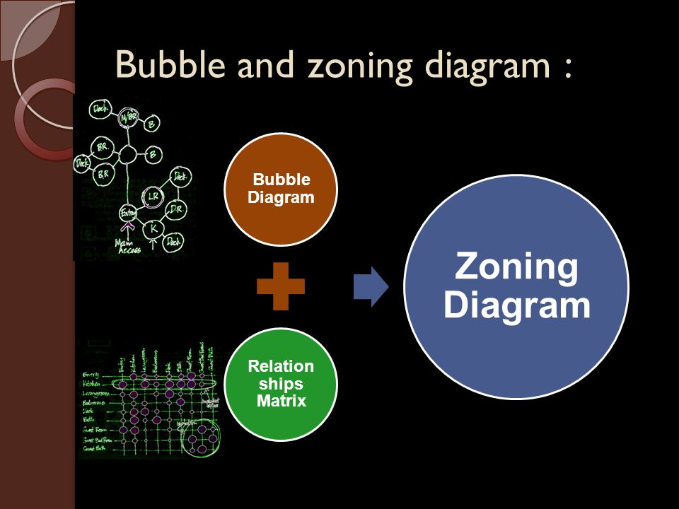 Bubble Diagrams Architecture Ppt - Today Diagram Database