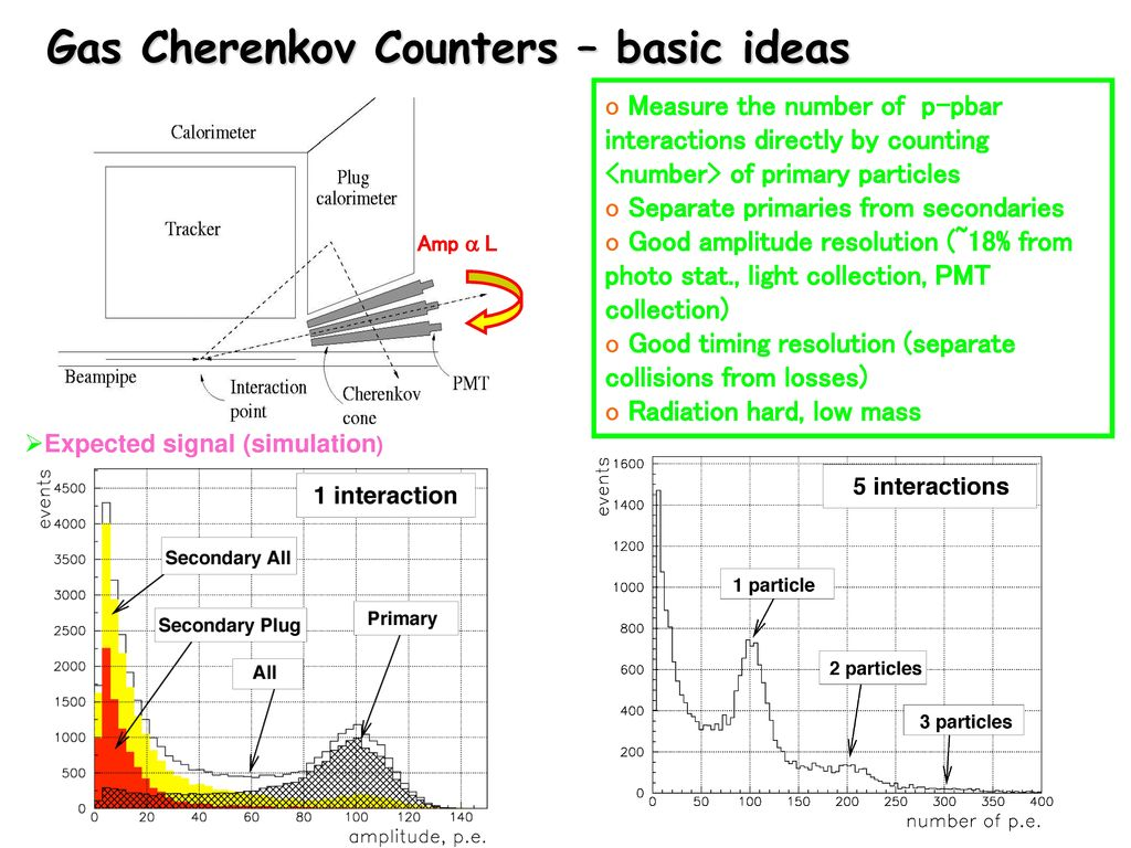 Gas Cherenkov Counters – basic ideas