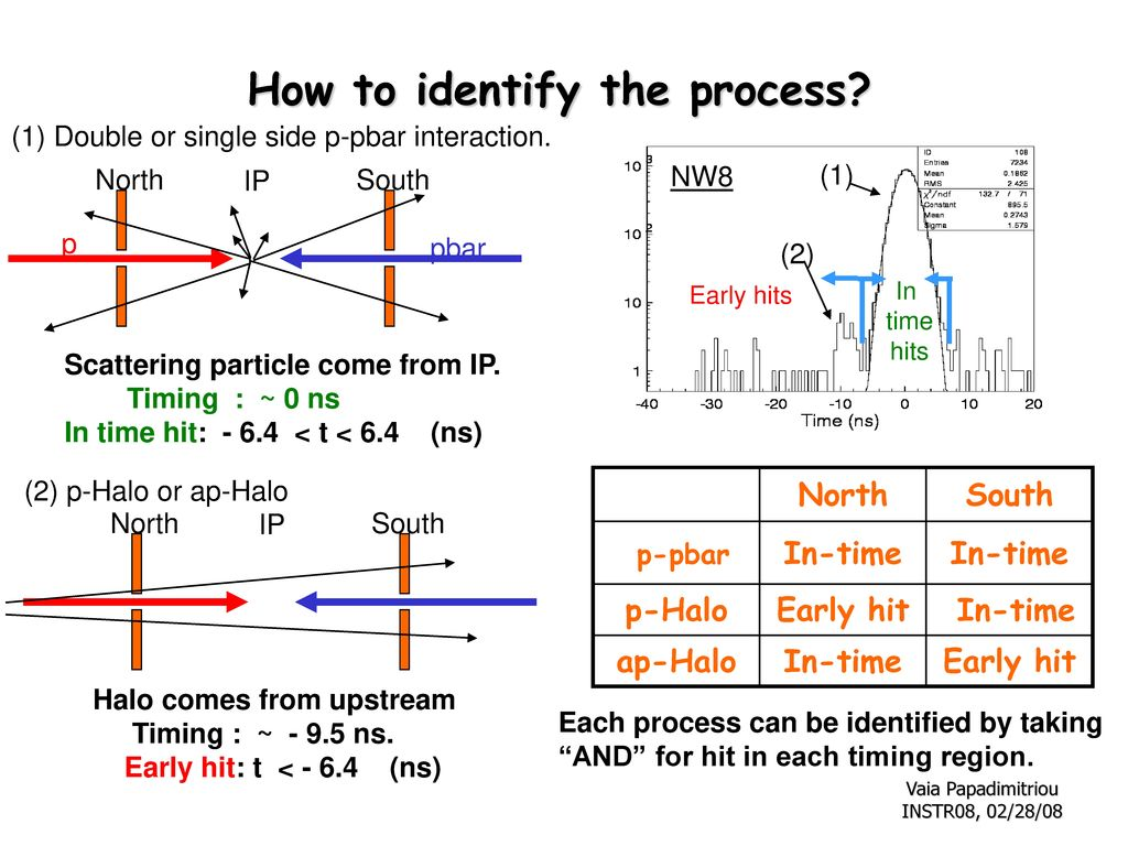 How to identify the process