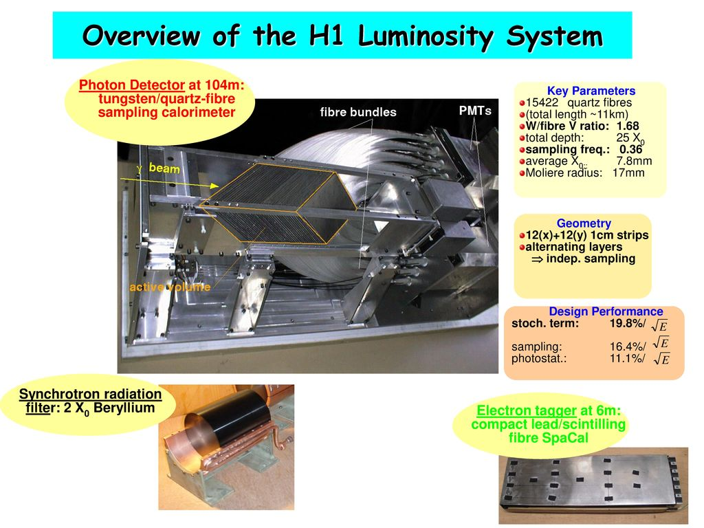 Overview of the H1 Luminosity System