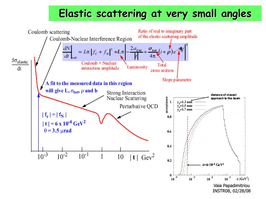Elastic scattering at very small angles