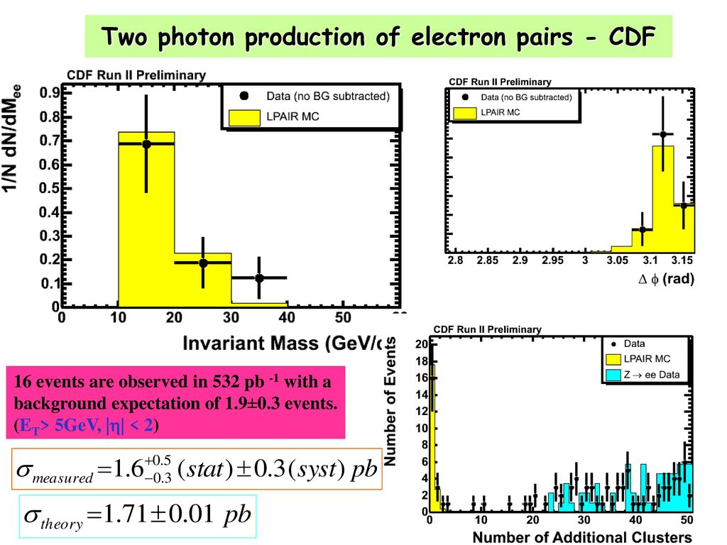 Two photon production of electron pairs - CDF