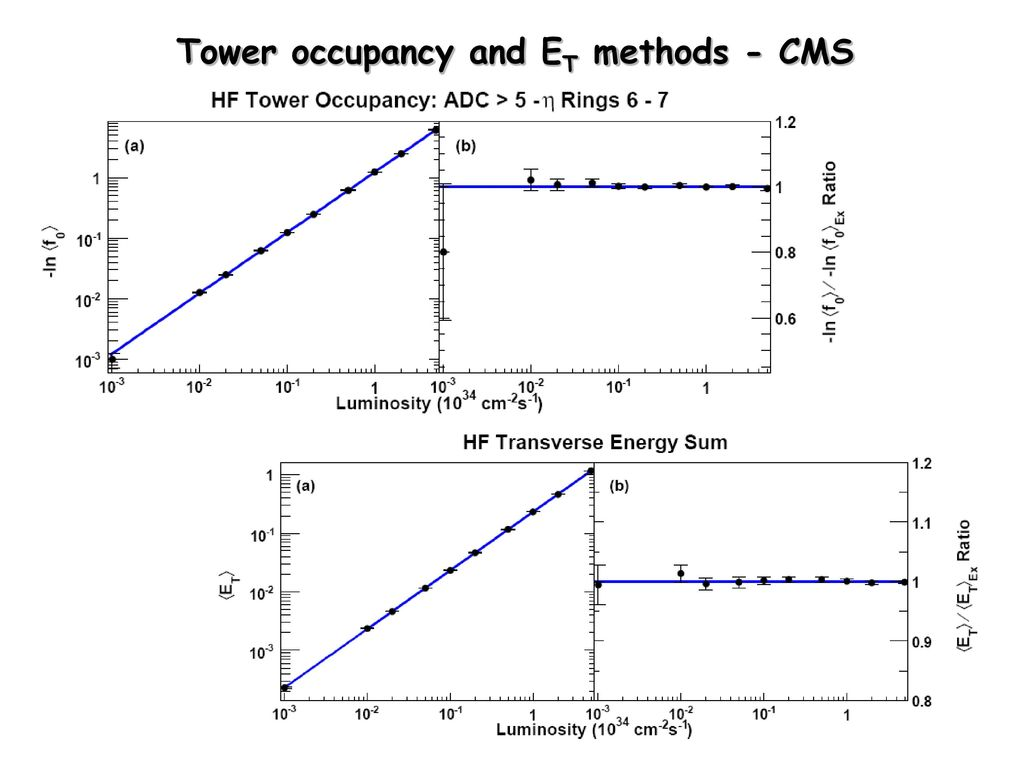 Tower occupancy and ET methods - CMS