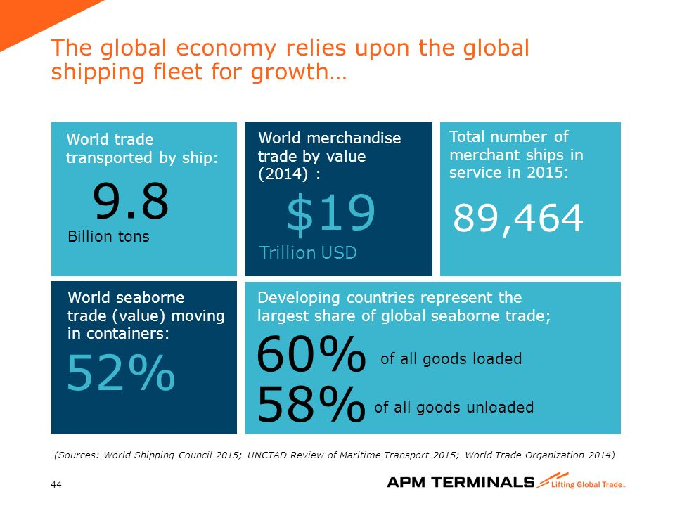 APM Terminals Company Presentation - ppt download