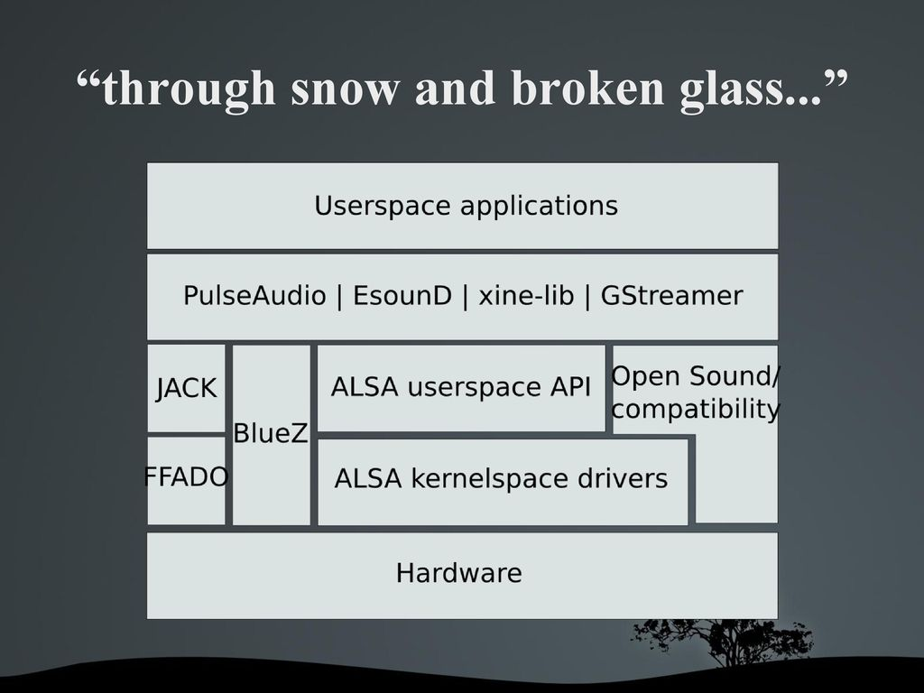 Unbreaking Audio for the Unassuming Linux User - ppt download