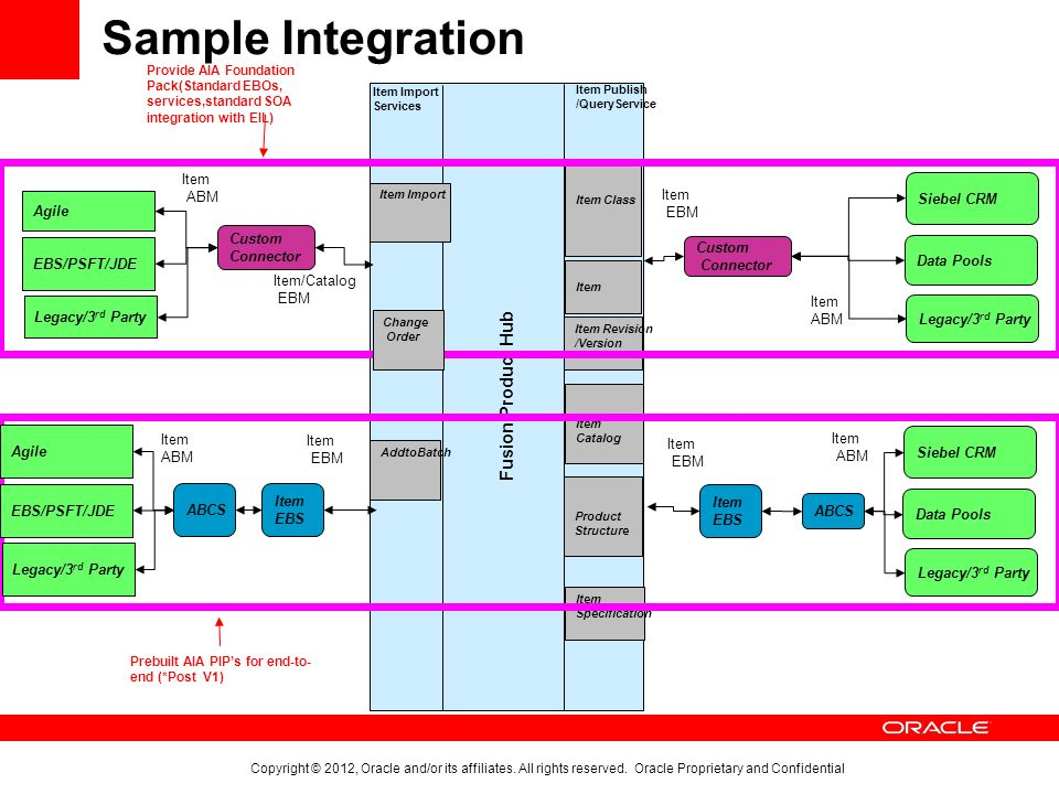 Oracle Fusion Product Hub Overview, Technical Architecture