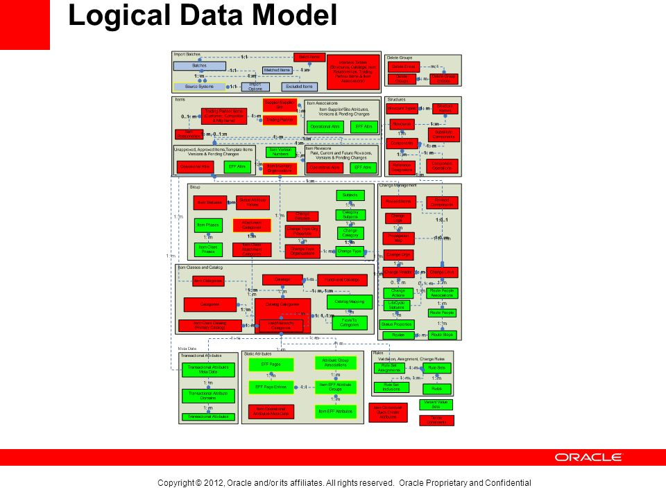 Oracle Fusion Product Hub Overview Technical Architecture