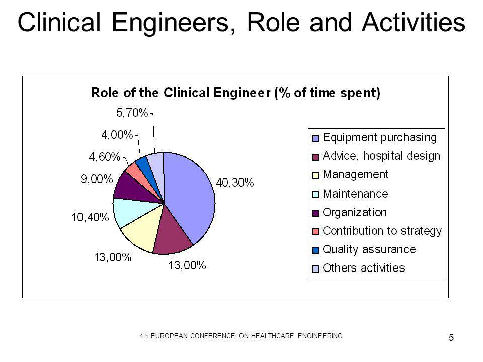Clinical Engineers, Role and Activities