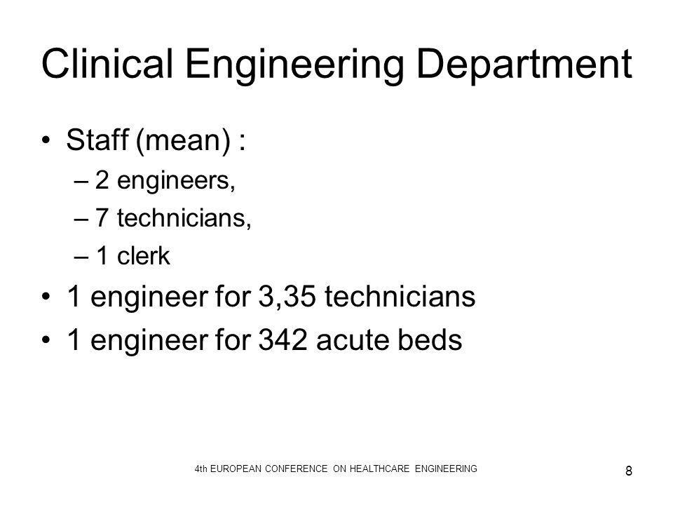 Clinical Engineering Department