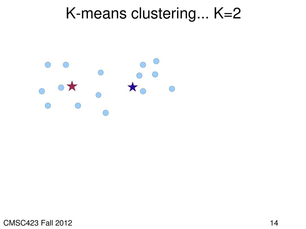 K-means clustering... K=2 CMSC423 Fall 2012