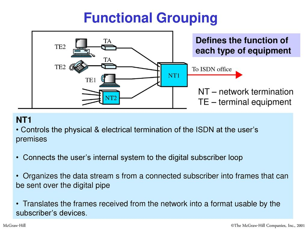 Integrated Services Digital Network (ISDN) - ppt download