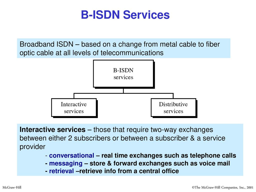 Integrated Services Digital Network (ISDN) - ppt download on