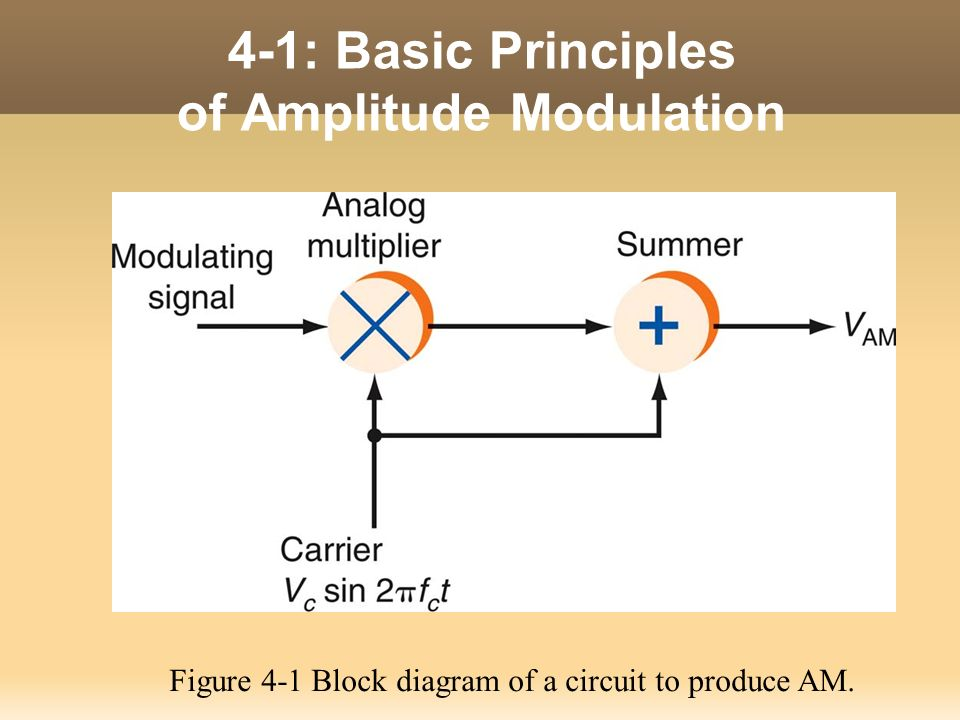 principles of electronic communication systems ppt video online rh slideplayer com
