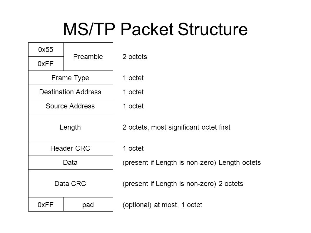 Bacnet Ms Tp Physical And Electrical Considerations Packet Structure Wiring Diagram 3