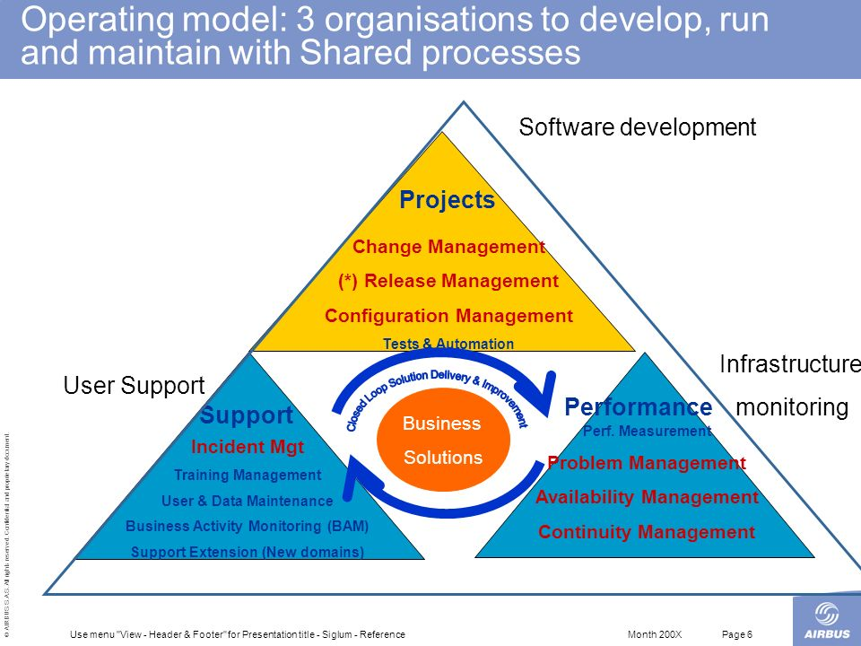Operating model: 3 organisations to develop, run and maintain with Shared processes