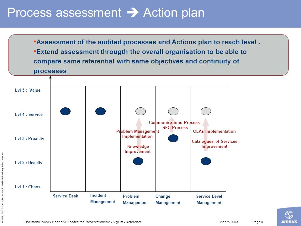 Process assessment  Action plan
