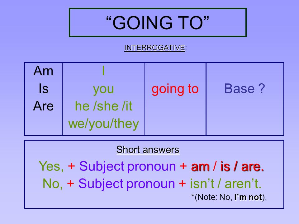 GOING TO Am Is Are I you he /she /it we/you/they going to Base