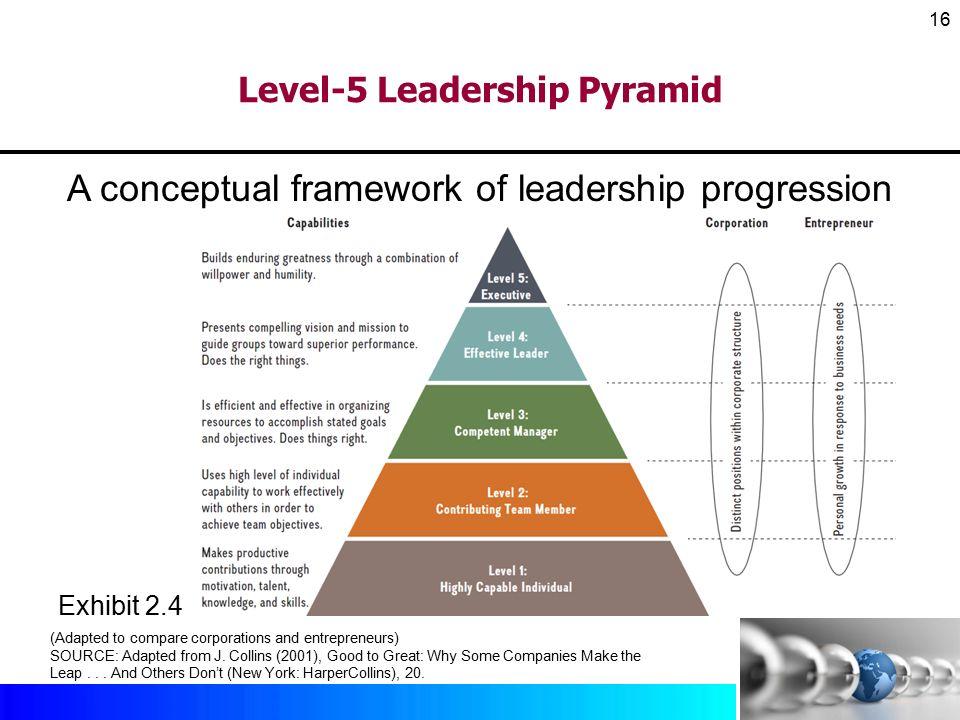 john maxwell 5 levels of leadership pdf download