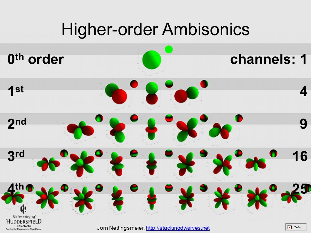 Ambisonics what can ambisonics do for you? - ppt video online download