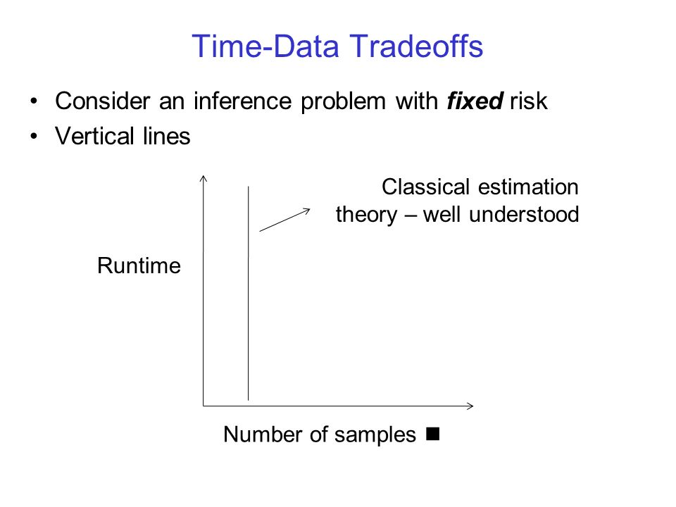 Time-Data Tradeoffs Consider an inference problem with fixed risk