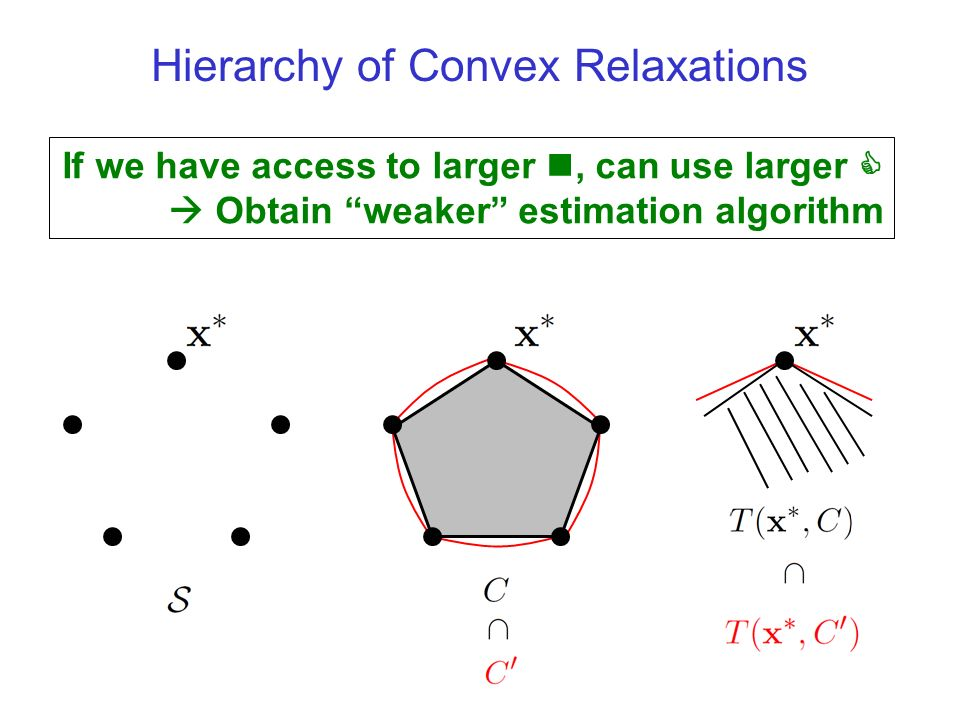 Hierarchy of Convex Relaxations