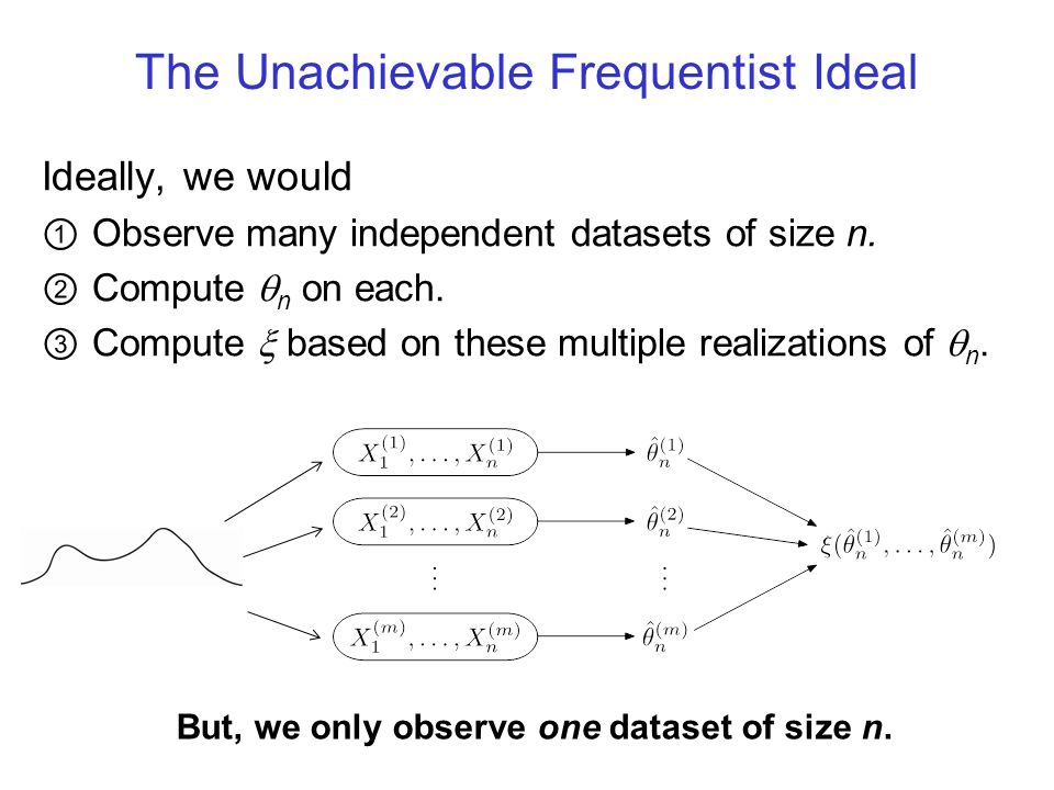 The Unachievable Frequentist Ideal