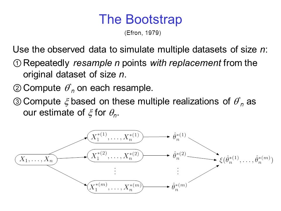 The Bootstrap (Efron, 1979) Use the observed data to simulate multiple datasets of size n: