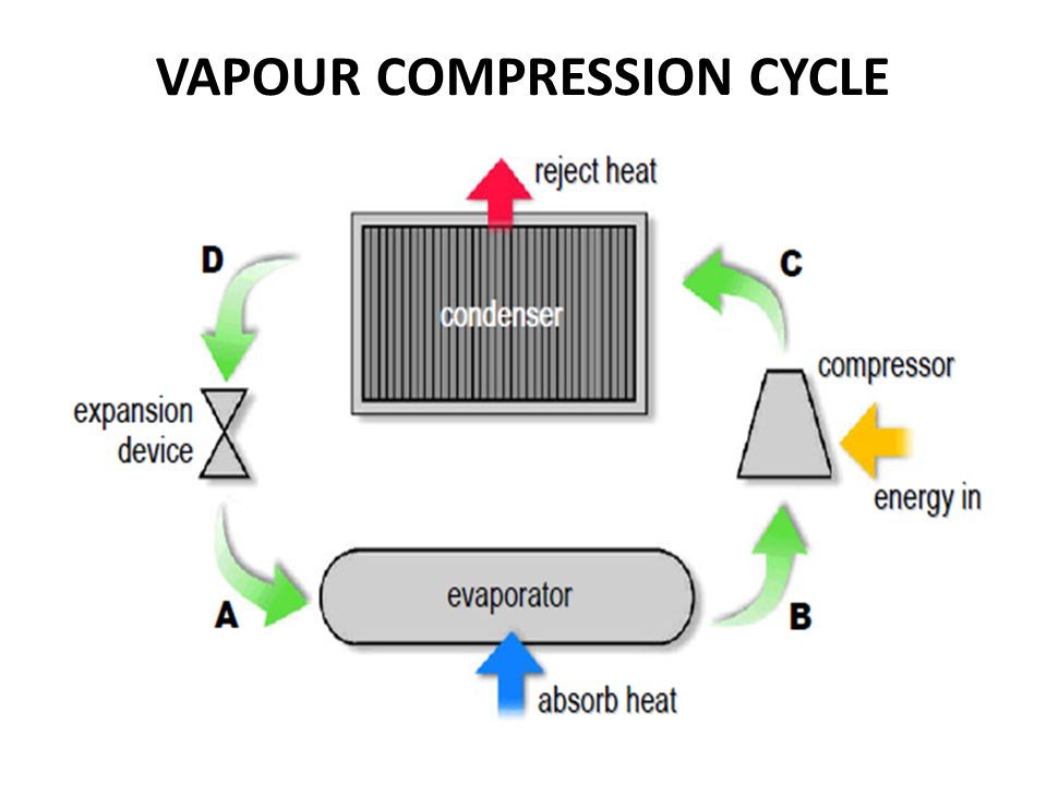 9 vapour compression cycle