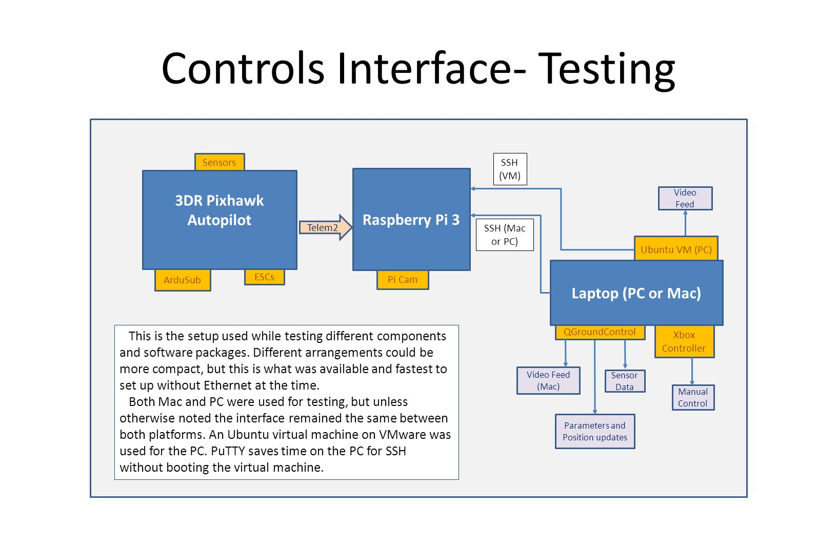 BlueROV Electronics and Controls Documentation - ppt download