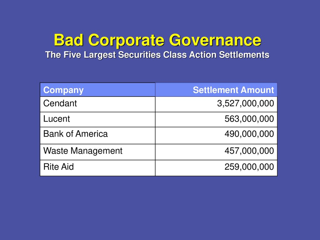Assessing Corporate Governance Risk - ppt video online download
