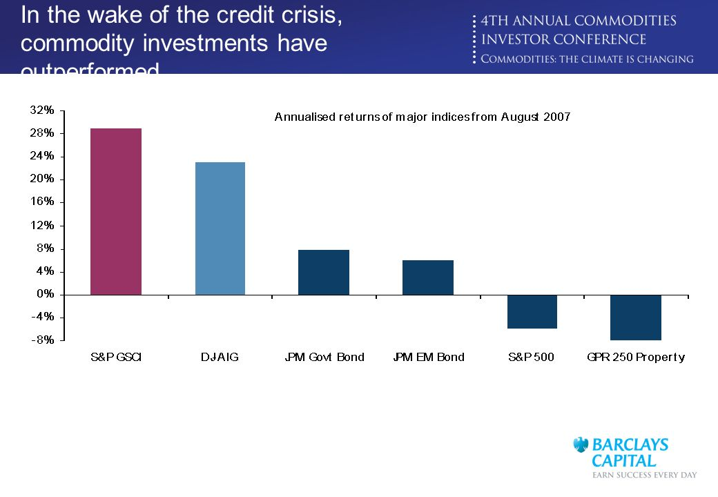 In the wake of the credit crisis, commodity investments have outperformed