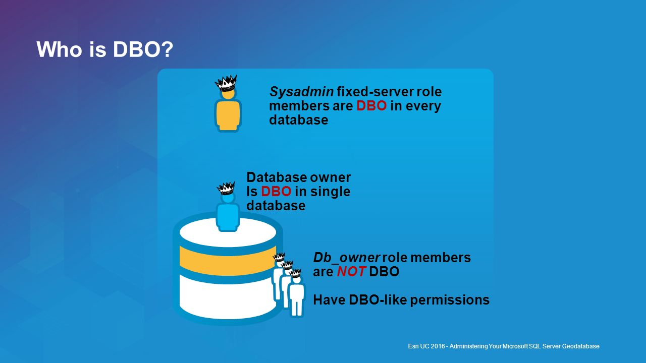 Who is DBO Sysadmin fixed-server role