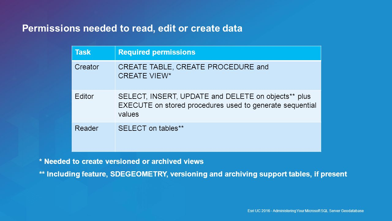 Permissions needed to read, edit or create data