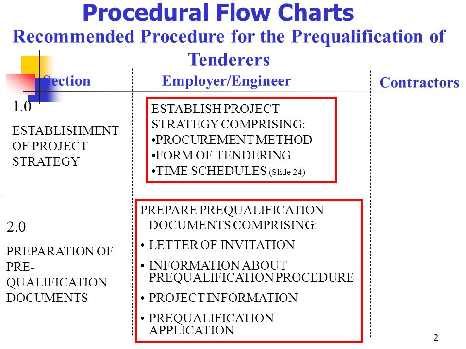 FIDIC Tendering Procedures - ppt video online download
