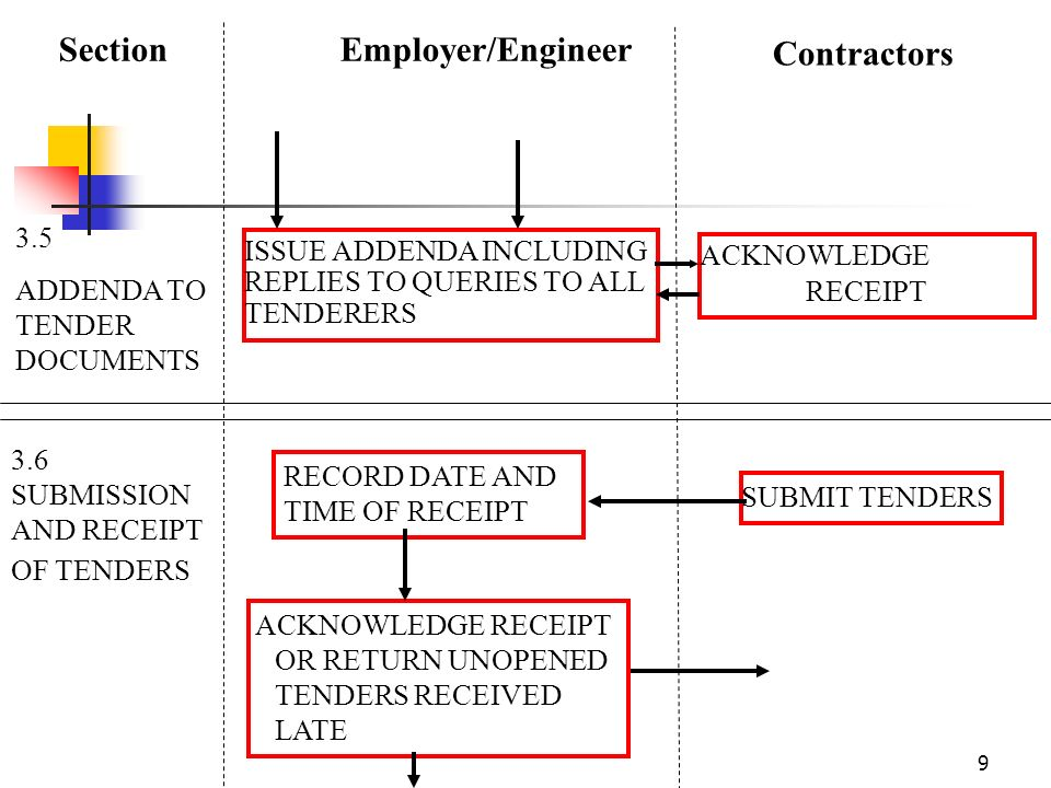exercise on standard tender procedure While standard tenders only need to be advertised on contracts finder (the uk government's website for notices of public sector purchasing), those the member of procurement who handles your tender exercise will be able to advise the most appropriate process, and the timescales which come with this.