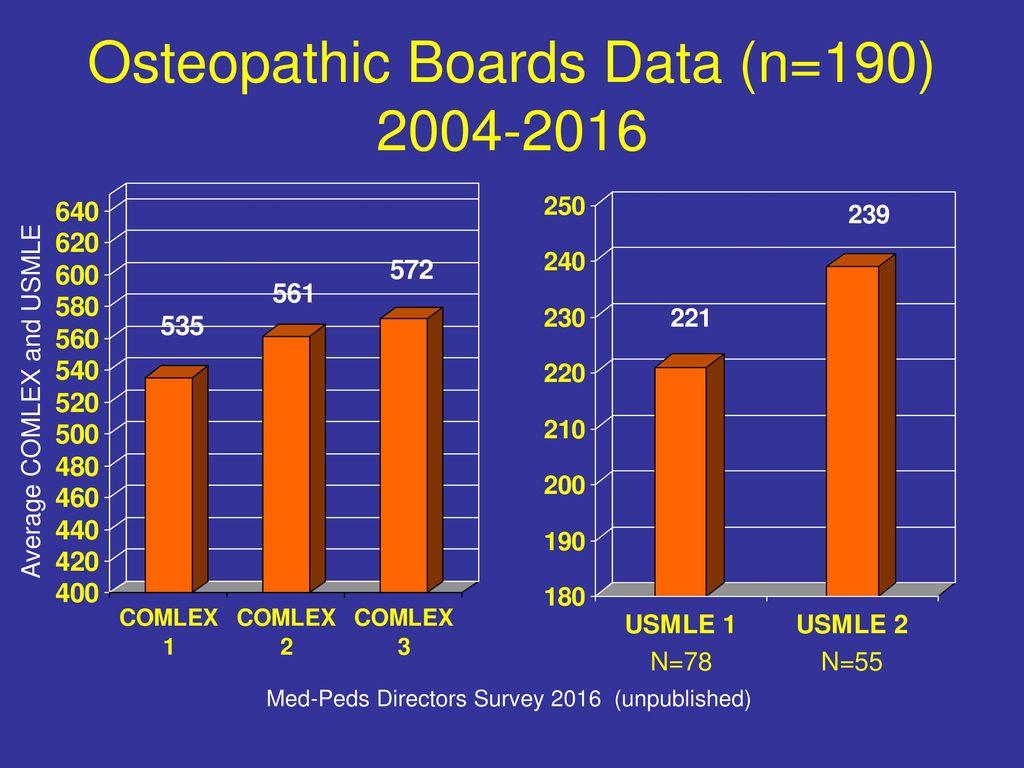 Combined Internal Medicine-Pediatrics Match 2016 and other Data