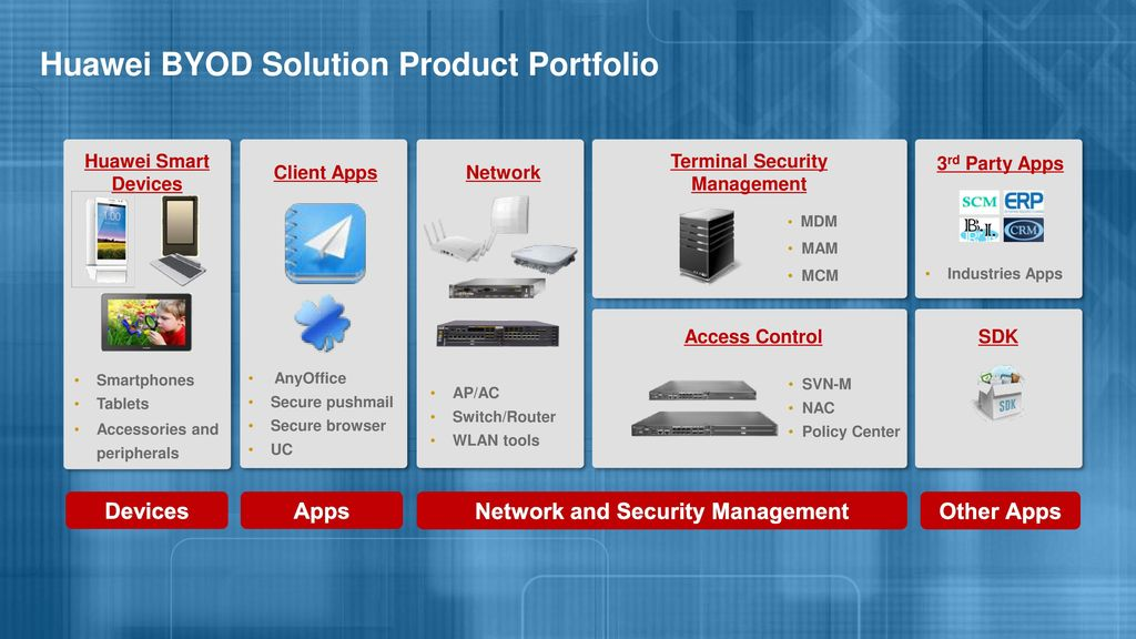 Huawei Enterprise AnyOffice BYOD Solution - ppt download