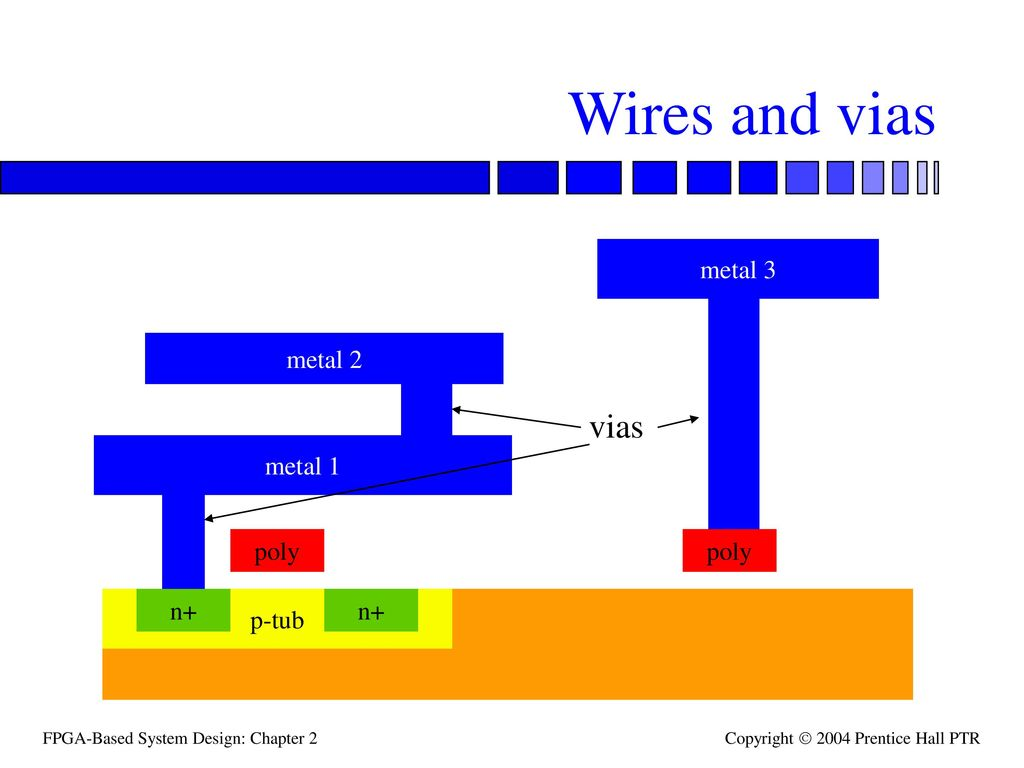 Topics Wire And Via Structures Parasitics Ppt Video Online Wiring Templates Electrical Powerpoint Template 2 Wires Vias Metal 3 1 Poly P Tub N