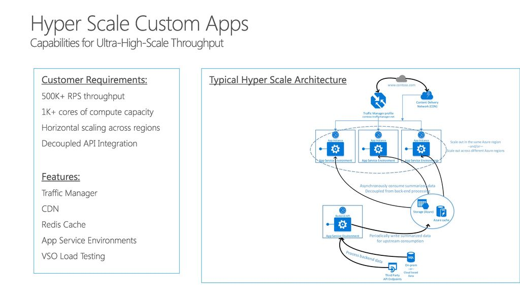 Enterprise Web and Mobile Apps on Microsoft Azure - ppt download