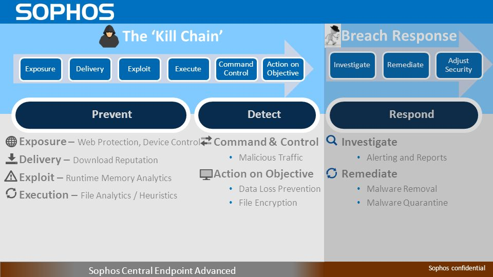 Next-Generation Endpoint Protection Enduser Protection - ppt video